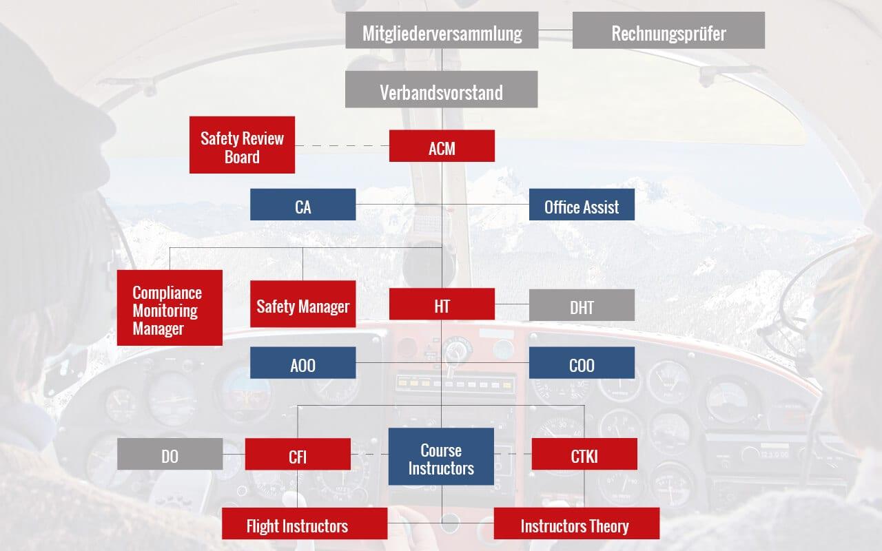 Flugschule Salzburg - Österreich - Austrian Pilots Academy - Organisation